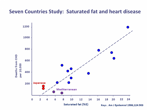 correlation between heart disease and saturated fat